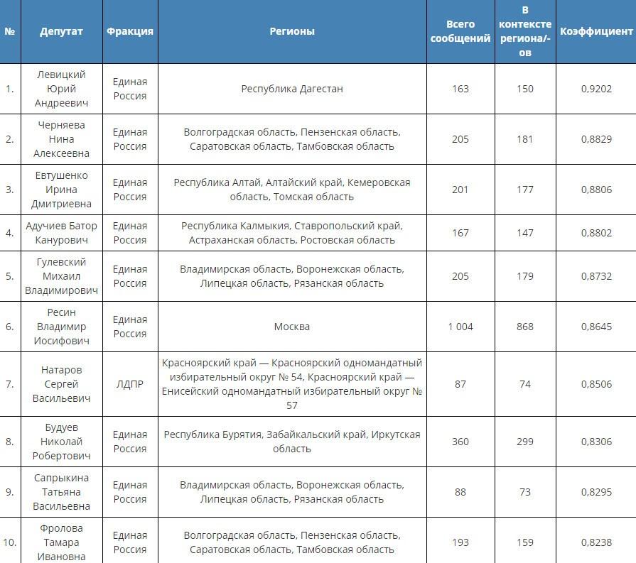 Депутат Государственной думы отКрасноярского края лидирует вработе порегиону