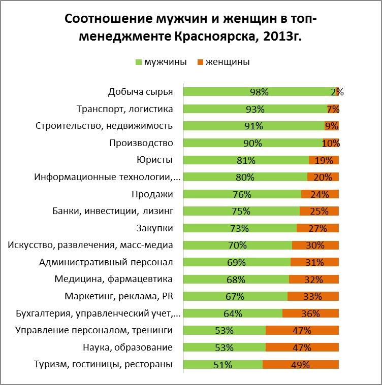 Гендерное соотношение нарынке труда Архангельской области— мужчин больше, чем женщин