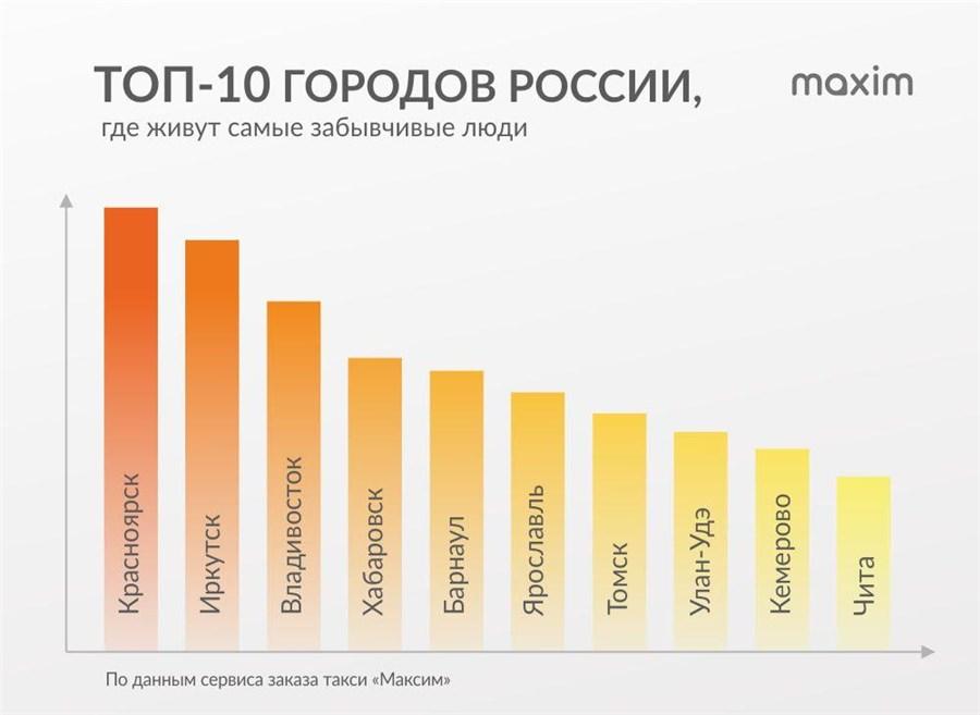 Граждане Владивостока чаще забывают свои вещи втакси, чем иные россияне