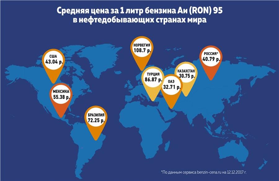 В РФ перед новыми акцизами увеличиваются цены набензин