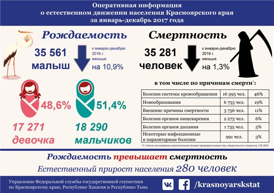Рождаемость и смертность в Красноярском крае в 2017 году