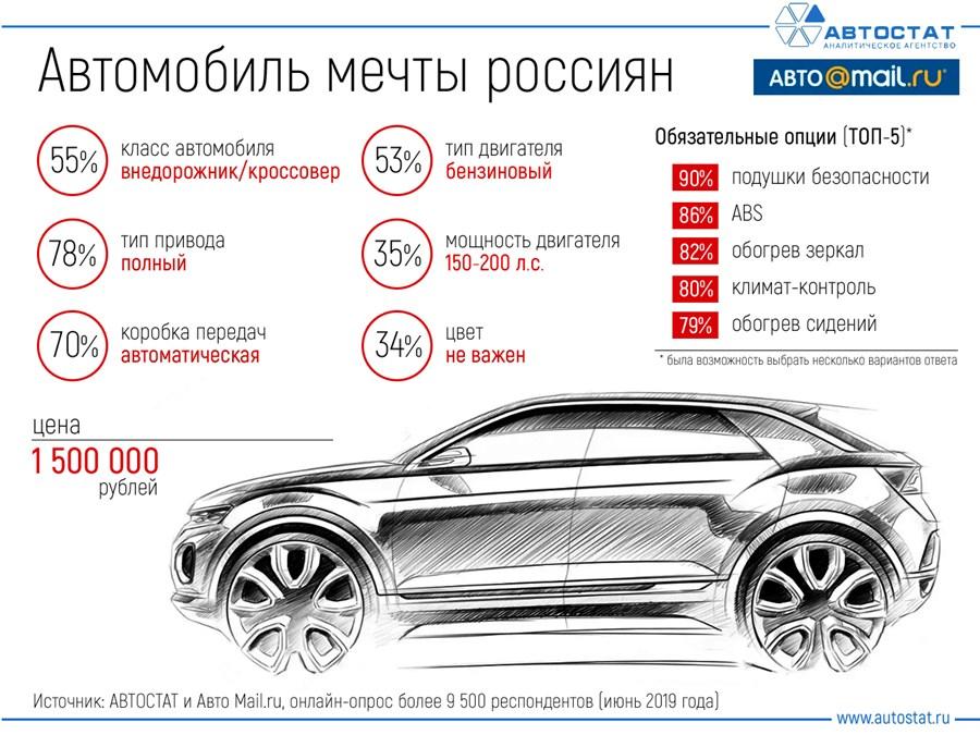 О каком автомобиле мечтают россияне в 2019 году